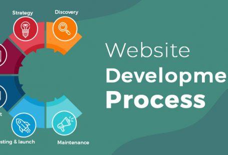 website development, website development process