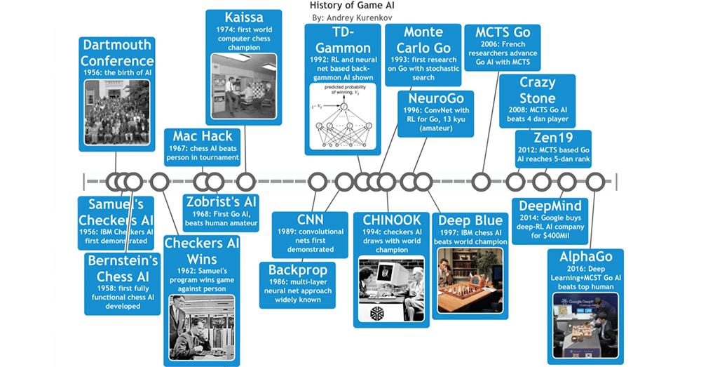 History of Game AI