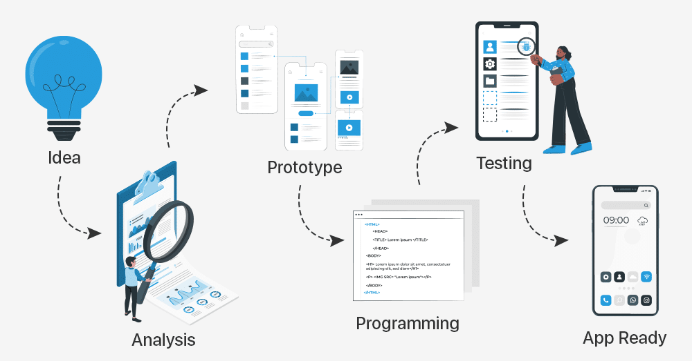 Prototype Your Mobile Application